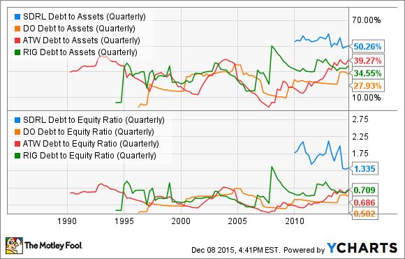 SDRL Debt to Assets (Quarterly) Chart