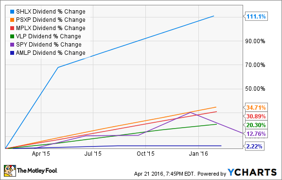 SHLX Dividend Chart