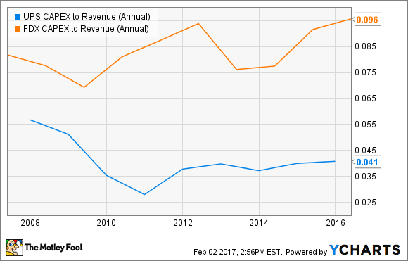 Comparison of long-term capital expenditures to revenue for UPS and FedEx.