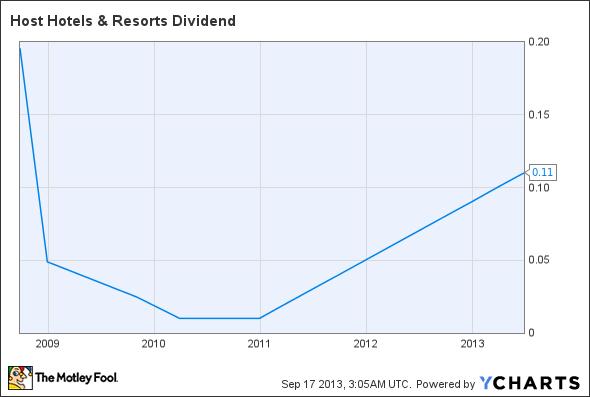HST Dividend Chart