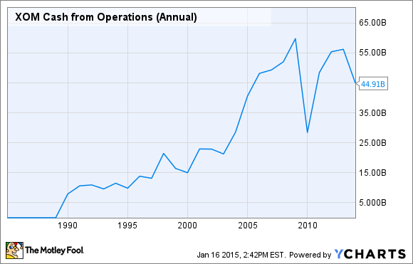 XOM Cash from Operations (Annual) Chart