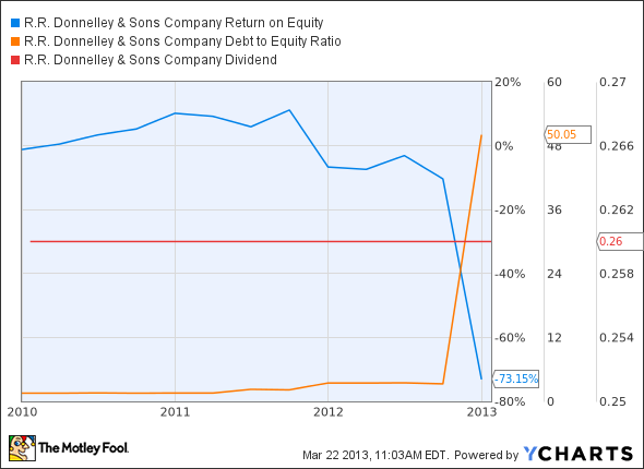 RRD Return on Equity Chart