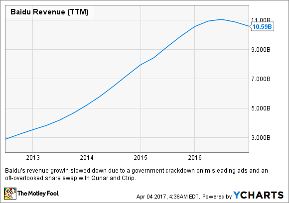 BIDU Revenue (TTM) Chart
