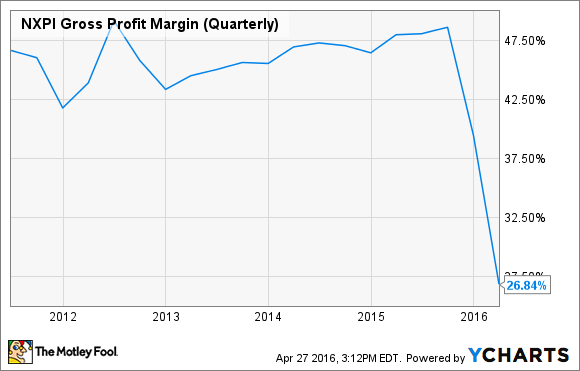 NXPI Gross Profit Margin (Quarterly) Chart