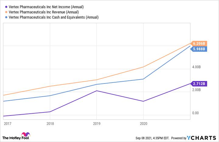 VRTX Net Income (Annual) Chart