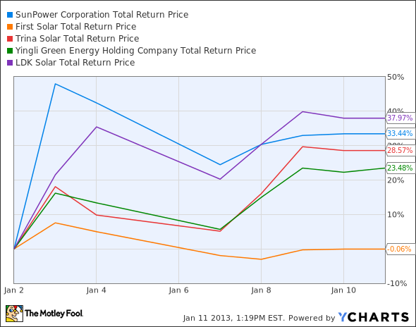 SPWR Total Return Price Chart