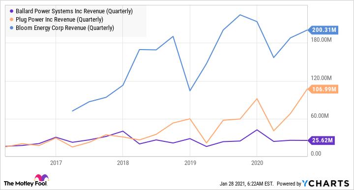 BLDP Revenue (Quarterly) Chart