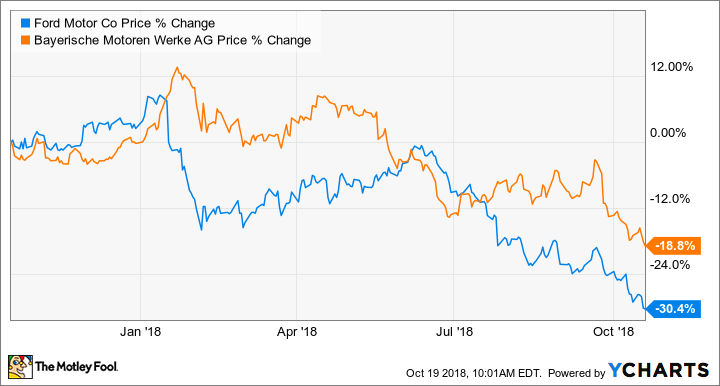 Better Buy Ford Motor Pany Vs BMW Ag The Motley Fool. Chart Shows The Relative Performance Of Ford F And BMW BMWyy Stock Over 1year Period Ended Oct 18 2018. Ford. 76 Ltd Ford Starting System Diagram At Scoala.co