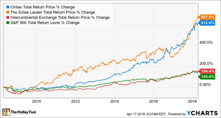 CTAS Total Return Price Chart