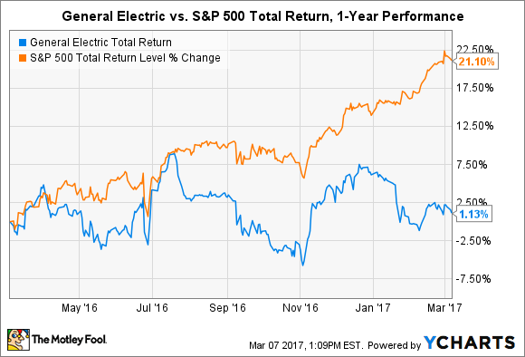 3 Terrible Reasons To Sell General Electric Company The