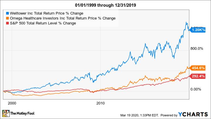WELL Total Return Price Chart