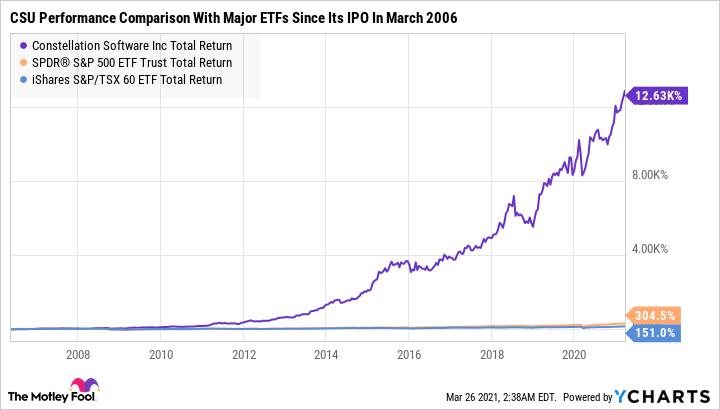 CSU Total Return Level Chart