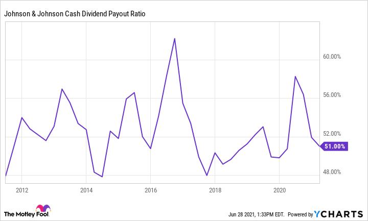 JNJ Cash Dividend Payout Ratio Chart