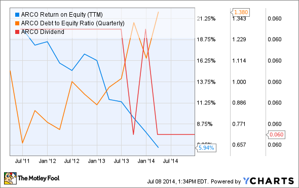 ARCO Return on Equity (TTM) Chart