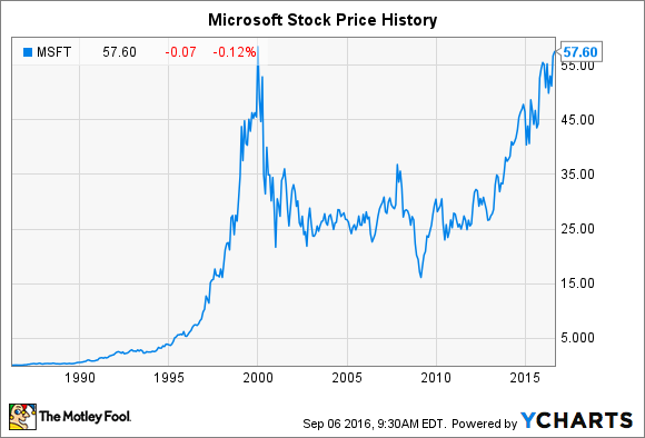 Microsoft Stock History How The Tech Giant Made Shareholders Rich Fascinating Nokia Stock Quote