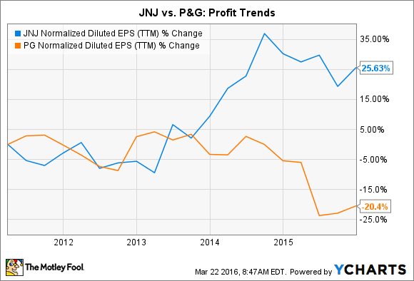 JNJ Normalized Diluted EPS (TTM) Chart