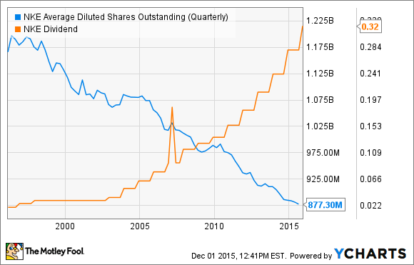 NKE Average Diluted Shares Outstanding (Quarterly) Chart