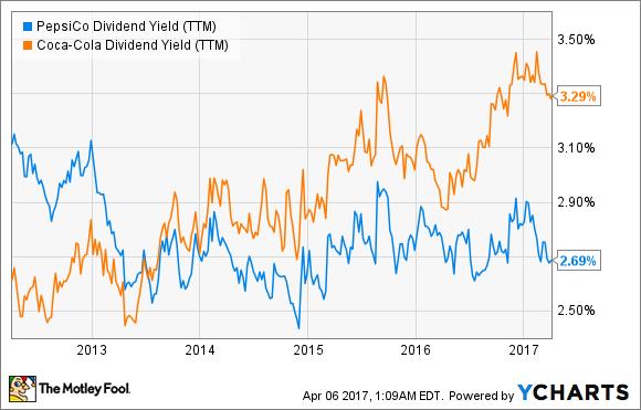 PEP Dividend Yield (TTM) Chart