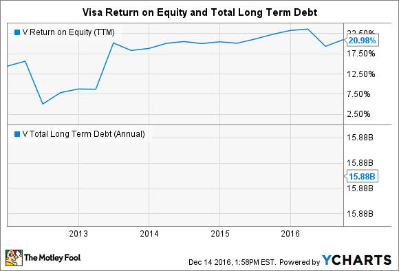 V Return on Equity (TTM) Chart