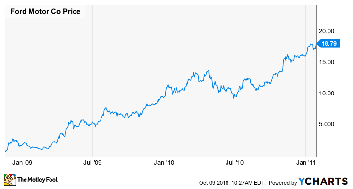 Why Ford Motor Company S 6 6 Dividend Isn T Going Away The