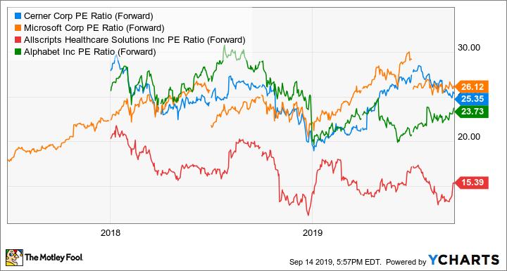 CERN PE Ratio (Forward) Chart