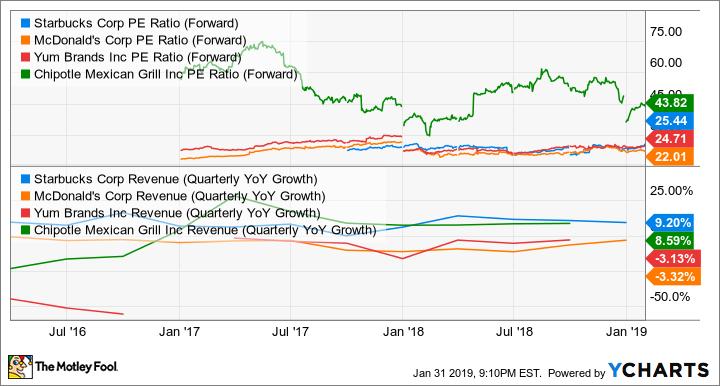 SBUX PE Ratio (Forward) Chart