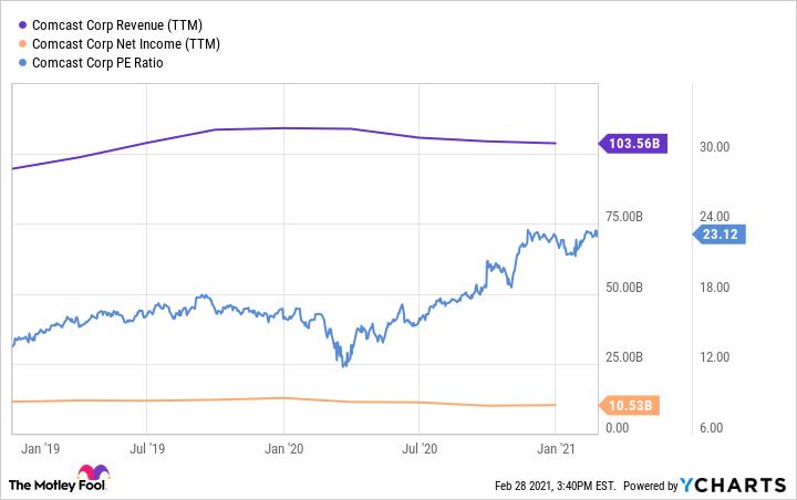 CMCSA Revenue (TTM) Chart