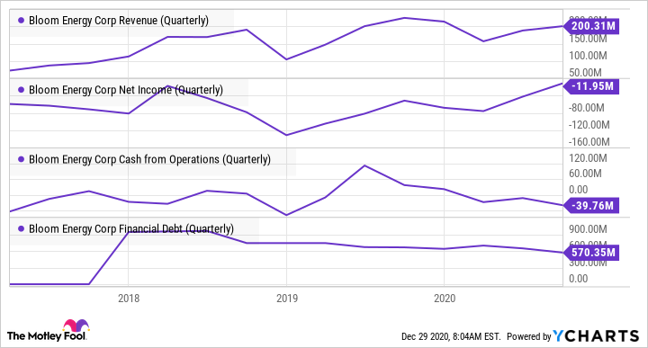 BE Revenue (Quarterly) Chart