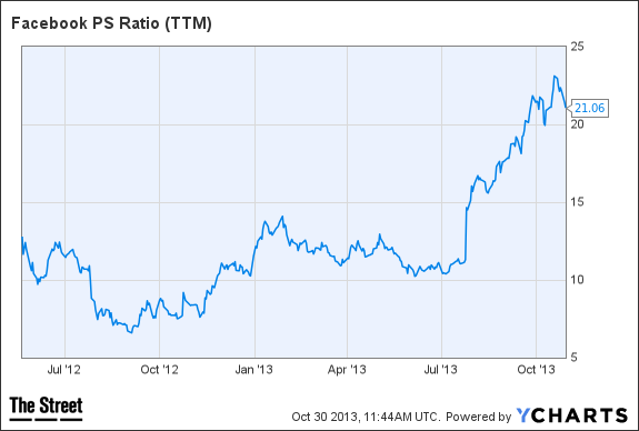 FB PS Ratio (TTM) Chart