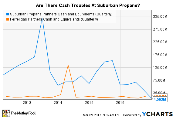 SPH Cash and Equivalents (Quarterly) Chart
