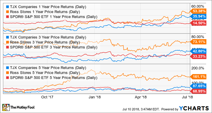 TJX 1 Year Price Returns (Daily) Chart