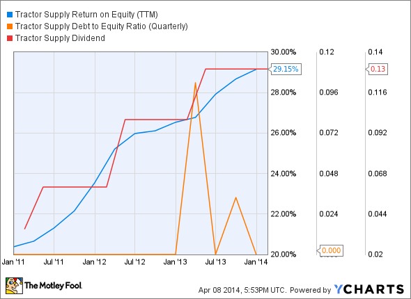 TSCO Return on Equity (TTM) Chart