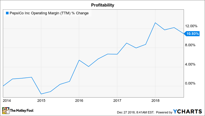 PEP Operating Margin (TTM) Chart
