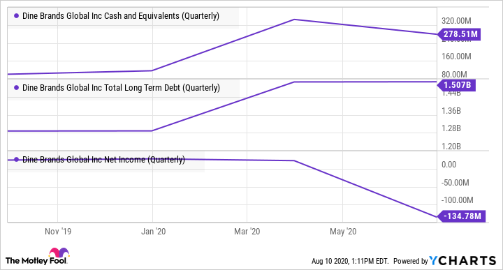 DIN Cash and Equivalents (Quarterly) Chart