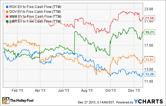 ROK EV to Free Cash Flow (TTM) Chart