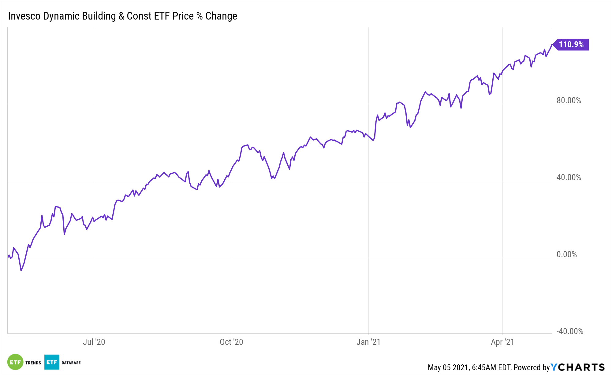 PKB Chart