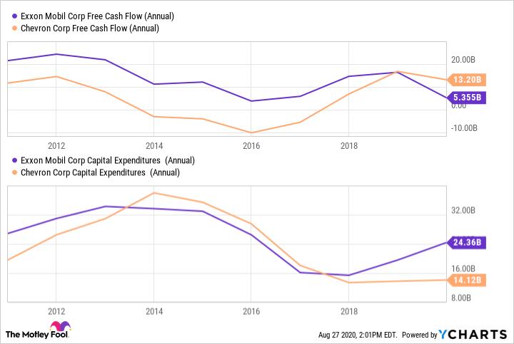 XOM Free Cash Flow (Annual) Chart
