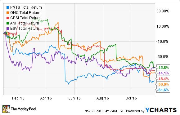 PMTS Total Return Price Chart