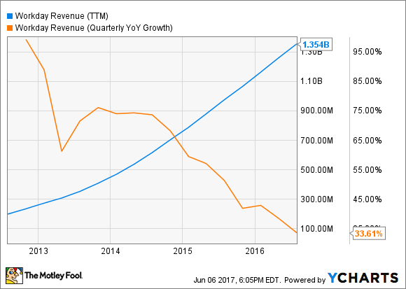WDAY Revenue (TTM) Chart