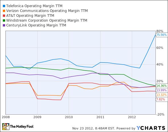 TEF Operating Margin TTM Chart
