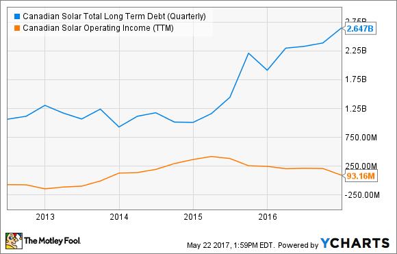 CSIQ Total Long Term Debt (Quarterly) Chart