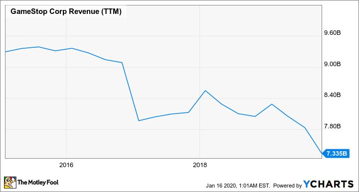 GME Revenue (TTM) Chart