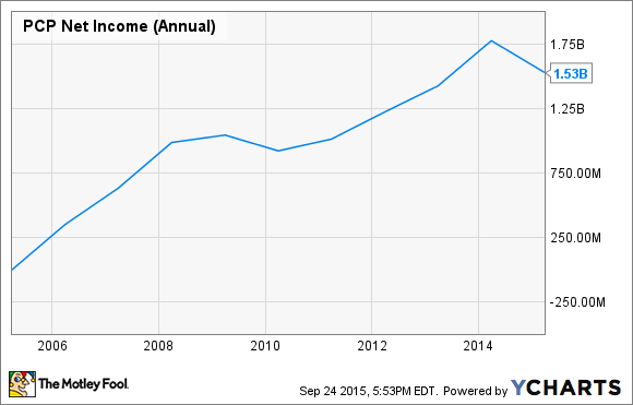 PCP Net Income (Annual) Chart