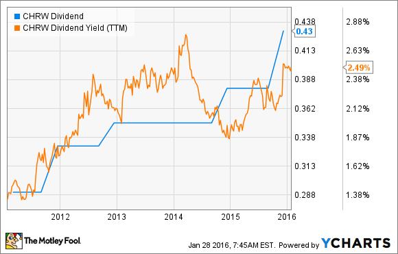 CHRW Dividend Chart