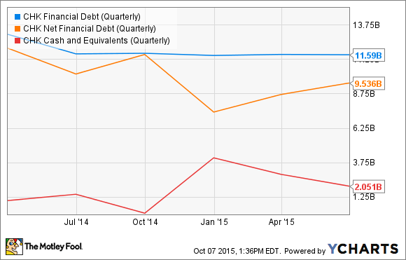 CHK Financial Debt (Quarterly) Chart