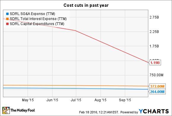 SDRL SG&A Expense (TTM) Chart