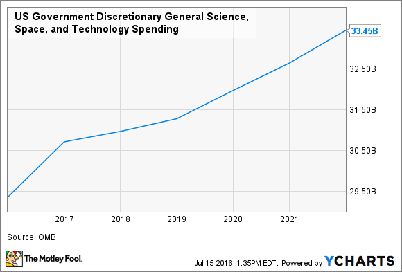 US Government Discretionary General Science, Space, and Technology Spending Chart