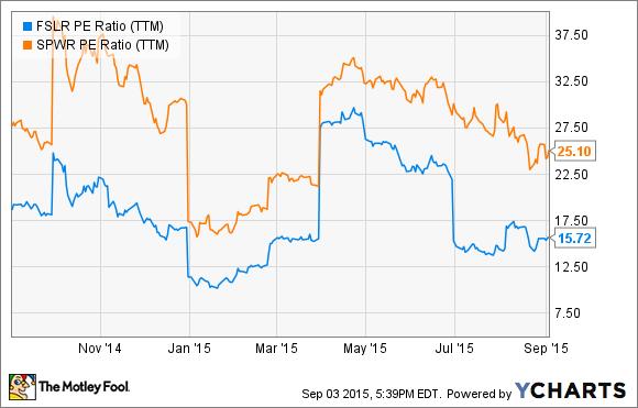 FSLR P/E Ratio (TTM) Chart