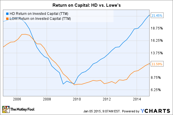HD Return on Invested Capital (TTM) Chart