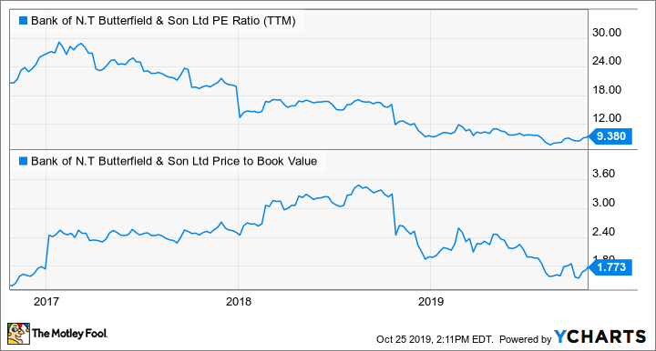 NTB PE Ratio (TTM) Chart